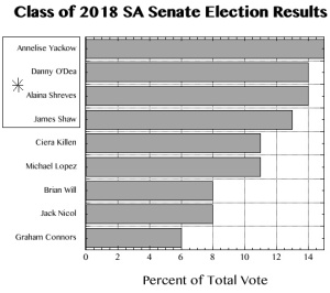 Classof2018SenateElection